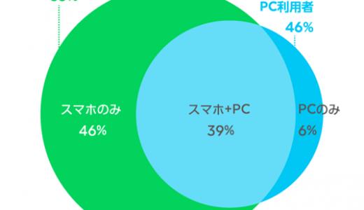 ホームページリニューアルキャンペーン【今だけ4割引き】